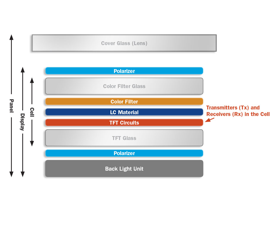 Touch And Display Integration Tddi Touchview Synaptics